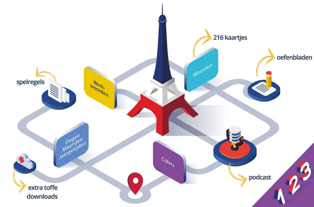 Franse stad compleet